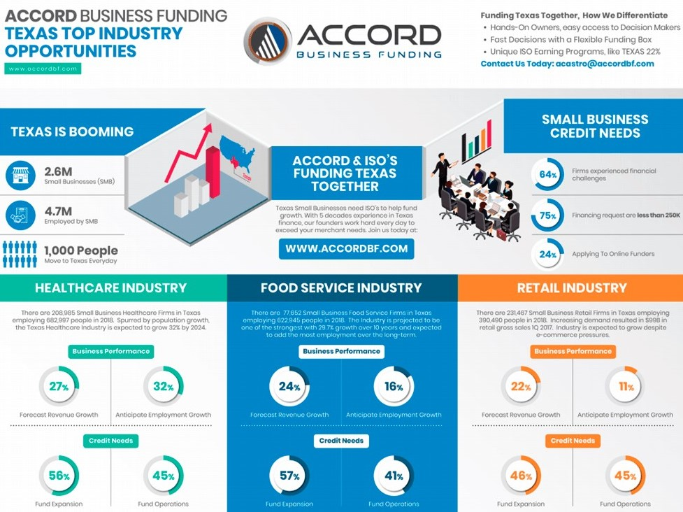 Funding Texas | Accord Business Funding